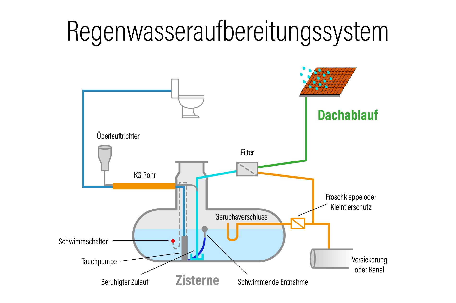 Infografik der Regenwasseraufbereitungszisterne bei der Controlware-