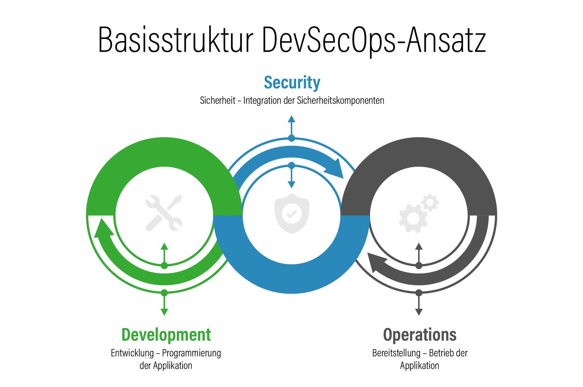 Infografik Basisstruktur für den DevSecOps-Ansatz