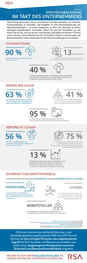 Infografik von RSA zeigt die Nutzen und Risiken von Cloud-Anwendungen am Arbeitsplatz