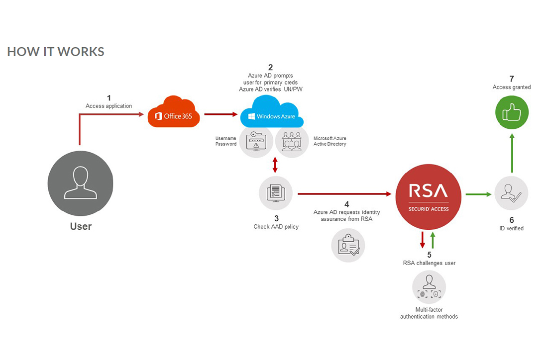 Infografik: Sichere Authentisierung von MS Office 365 dank RSA SecurID Server und Push-Token.